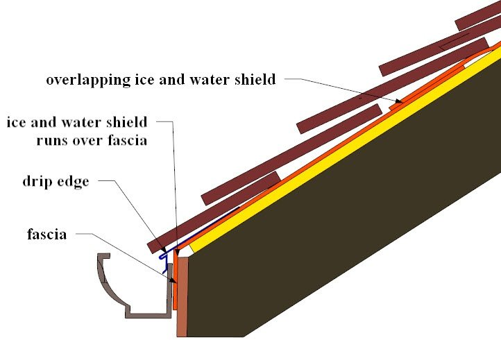 ... Ice And Water Shield 9