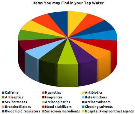 tapwaterchemicals.png