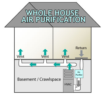 whole house air cleaner.jpg
