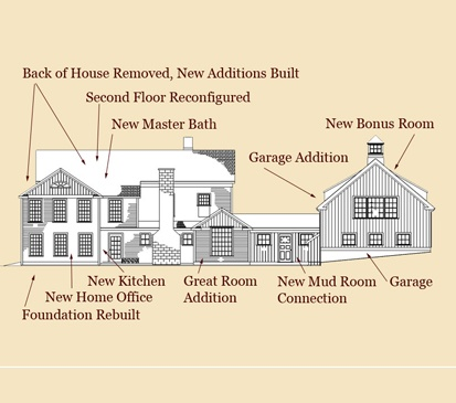 Historic Home Overhaul Clark Construction