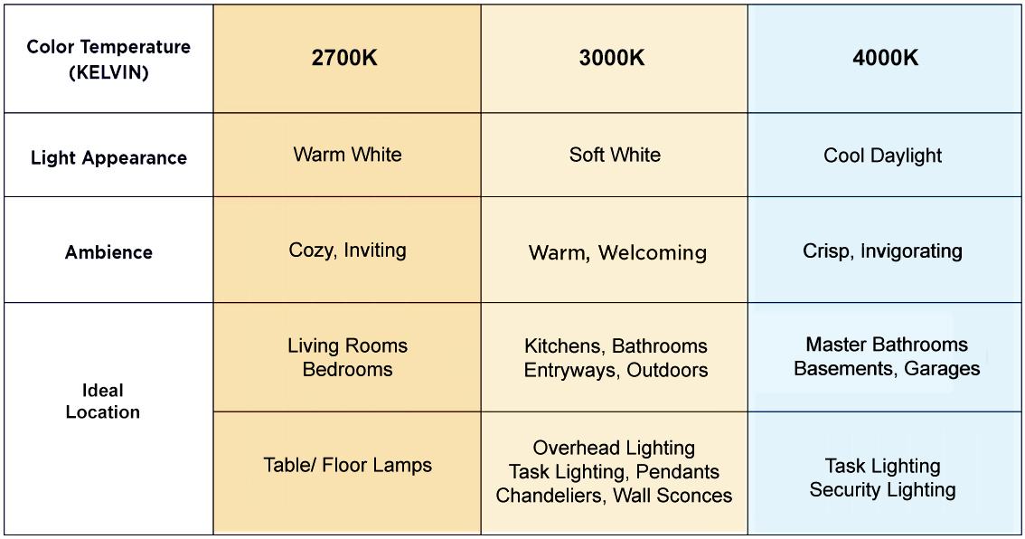 Color temperature chart.  High kelvin temperatures can be cold, for a warmer ambience choose a lower spectrum of light.