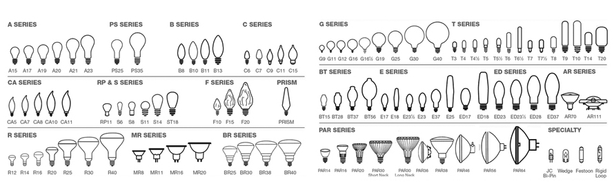 This light bulb chart shows the bulb shapes and all bulbs are described by a letter and number.