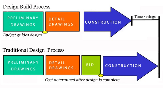 design build process copy