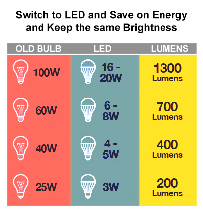 Lumens are a measure of brightness.  LED bulbs are a great way to save money on energy and keep the same brightness.
